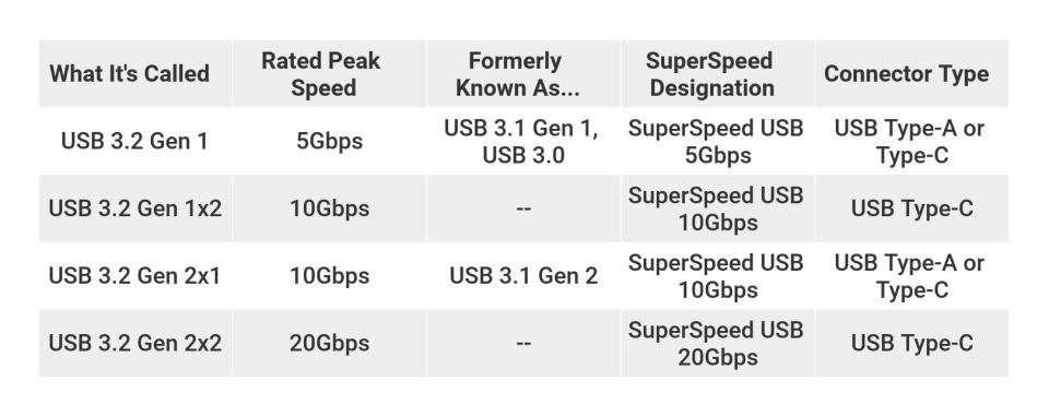 usb 3.2 gen 1x2 c type to micro usb which hardware part of intel is dubbed as usb c